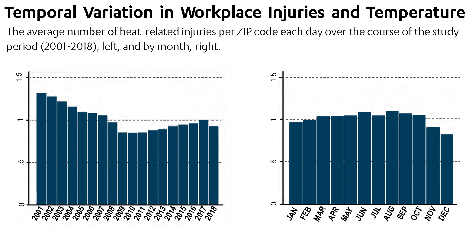 Temporal Variation in Workplace Injuries and Temperature charts